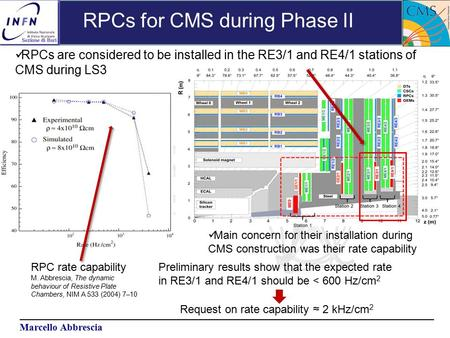 Marcello Abbrescia RPCs for CMS during Phase II RPC rate capability M. Abbrescia, The dynamic behaviour of Resistive Plate Chambers, NIM A 533 (2004) 7–10.