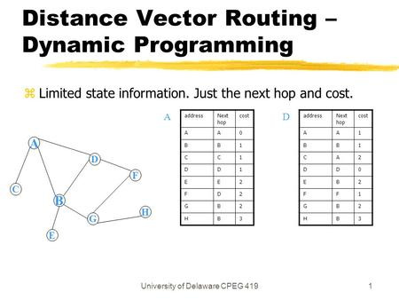 University of Delaware CPEG 4191 Distance Vector Routing – Dynamic Programming zLimited state information. Just the next hop and cost. A B D G F C H E.