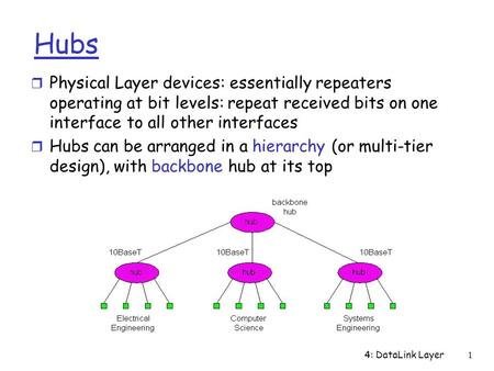 4: DataLink Layer1 Hubs r Physical Layer devices: essentially repeaters operating at bit levels: repeat received bits on one interface to all other interfaces.