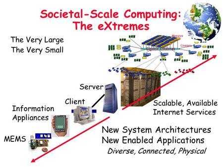 Societal-Scale Computing: The eXtremes Scalable, Available Internet Services Information Appliances Client Server Clusters Massive Cluster Gigabit Ethernet.