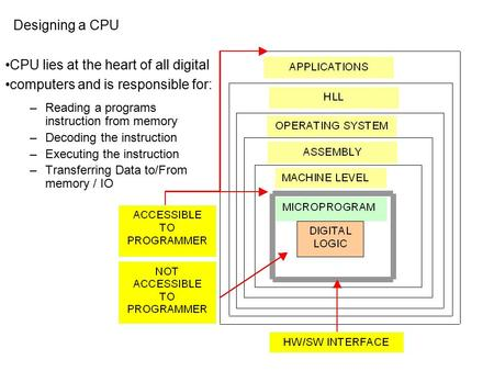 Designing a CPU –Reading a programs instruction from memory –Decoding the instruction –Executing the instruction –Transferring Data to/From memory / IO.