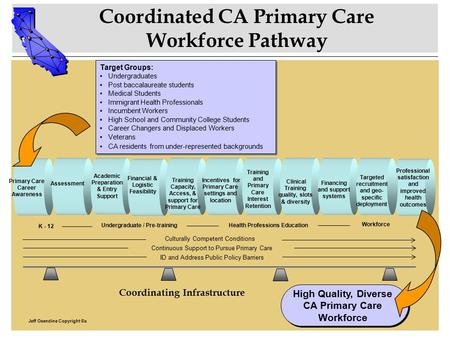 Coordinated CA Primary Care Workforce Pathway Target Groups: Undergraduates Post baccalaureate students Medical Students Immigrant Health Professionals.
