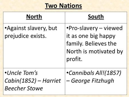Two Nations NorthSouth Against slavery, but prejudice exists. Pro-slavery – viewed it as one big happy family. Believes the North is motivated by profit.