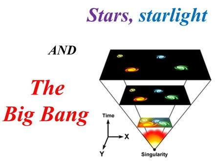 Stars, starlight AND The Big Bang. OUTCOME QUESTION(S): S1-4-07: What is the evidence for the Big Bang Theory? Vocabulary & People Electromagnetic spectrumDoppler.