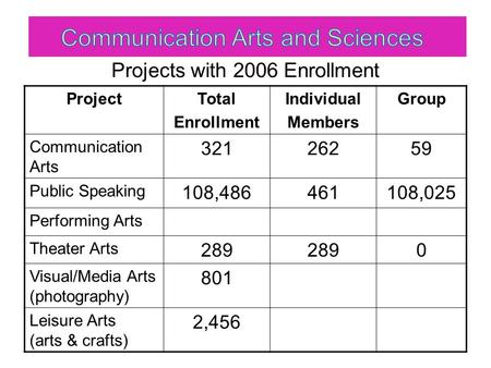 Projects with 2006 Enrollment ProjectTotal Enrollment Individual Members Group Communication Arts 32126259 Public Speaking 108,486461108,025 Performing.