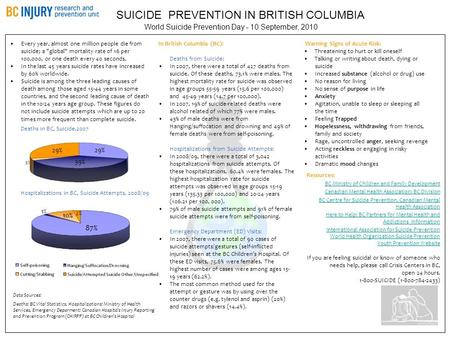 Resources: BC Ministry of Children and Family Development Canadian Mental Health Association: BC Division BC Centre for Suicide Prevention, Canadian Mental.