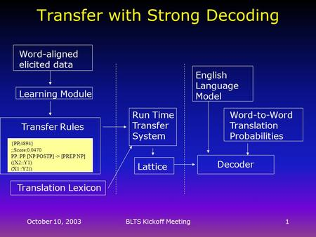 October 10, 2003BLTS Kickoff Meeting1 Transfer with Strong Decoding Learning Module Transfer Rules {PP,4894} ;;Score:0.0470 PP::PP [NP POSTP] -> [PREP.
