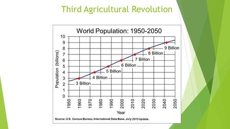Third Agricultural Revolution. Third Agriculture Revolution  Possible solutions for Food Supply and Population Growth and Food Security  Expand Productivity.