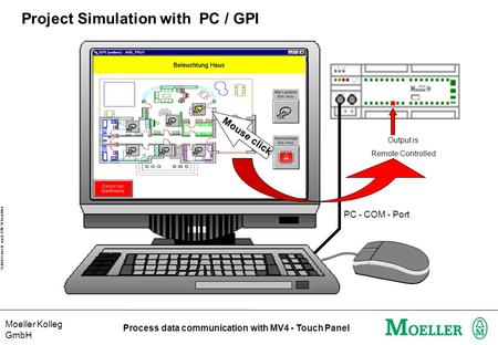 Moeller Kolleg GmbH Schutzvermerk nach DIN 34 beachten Process data communication with MV4 - Touch Panel Project Simulation with PC / GPI PC - COM - Port.