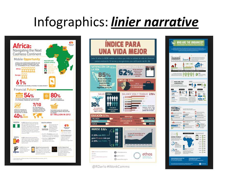 Infographics: non-linier narrative