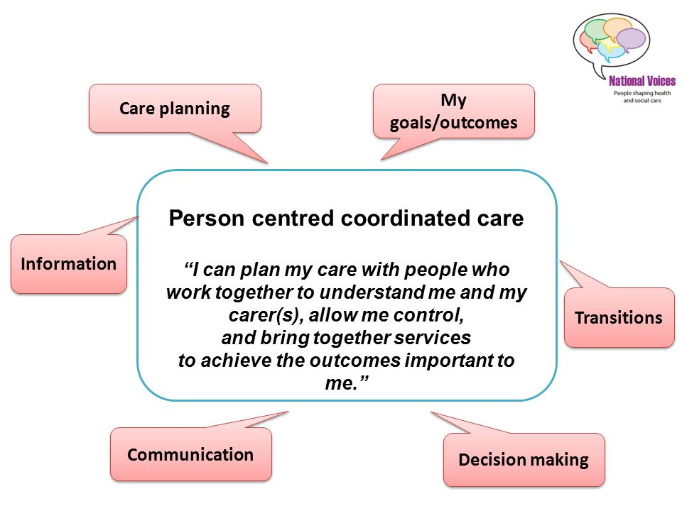 Care planning I work with my team to agree a care and support plan.