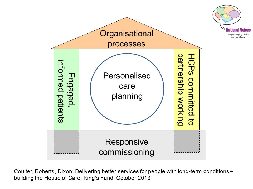 Engaged, informed patients HCPs committed to partnership working Organisational processes Responsive commissioning IT: clinical record of care planning Know your population Test results and agenda setting Consultation skills and attitudes Integrated, multi- disciplinary team and expertise Senior buy-in and local champions Prepared for consultation Information and structured education Emotional and psychological support Develop market to meet current and future needs Identify needs, map resources Quality assure and monitor Establish and publicise menu of care, including more than medicine offer Ensure time for consultations, training and IT Personalised care and support planning