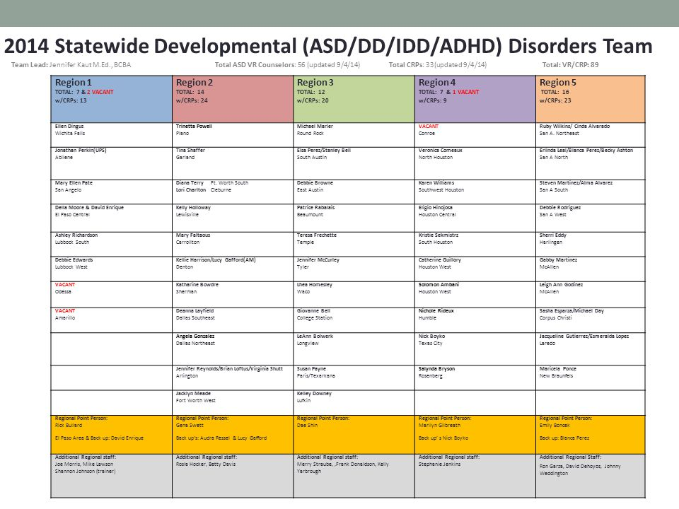 2014 Statewide Developmental (ASD/DD/IDD/ADHD) Disorders Team CRPs Region 1 Region 2 Region 3 Region 4 Region 5 ASD CRP TOTAL: 6 ASD CRP TOTAL: 10 ASD CRP TOTAL: 8 ASD CRP TOTAL: 2 ASD CRP TOTAL: 7 -Texas Employment Consultants -El Paso Helping People -Strassler Employment Services -After Mile Inc.