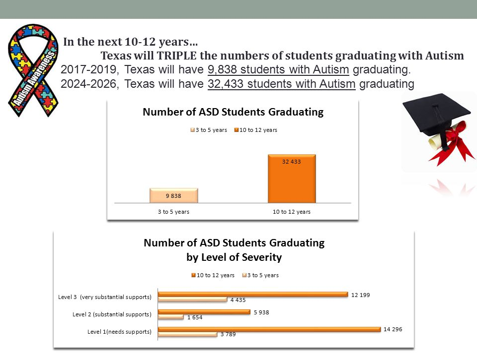 What Supports Did These Graduates Need in School and How Will These Reflect Their Transition Needs.