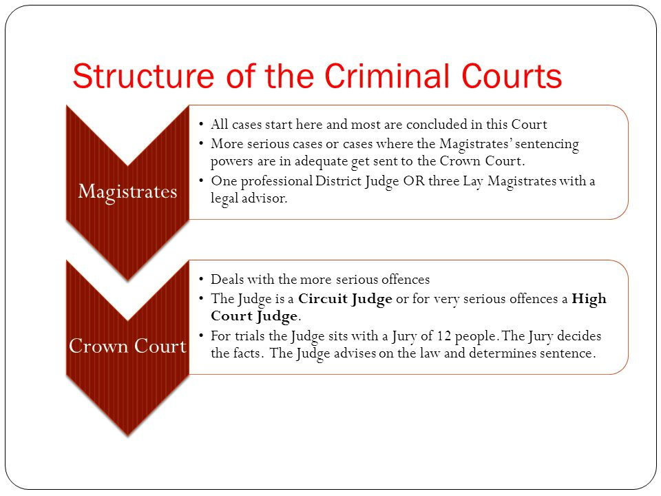 Structure of the Criminal Courts Magistrates All cases start here and most are concluded in this Court More serious cases or cases where the Magistrates' sentencing powers are in adequate get sent to the Crown Court.