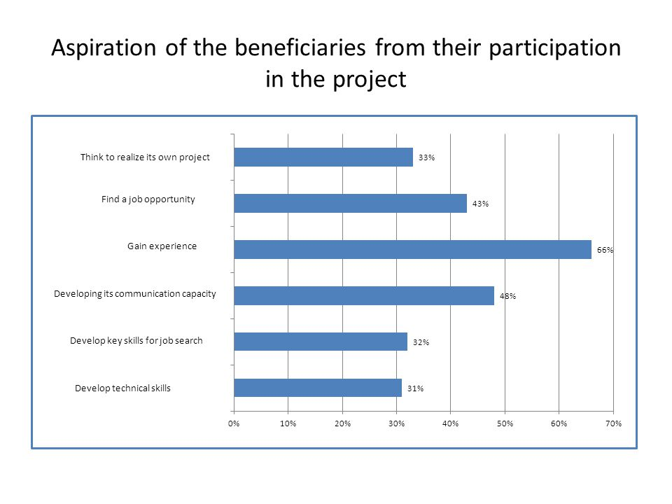 Motivation of the DB of their participation in the project