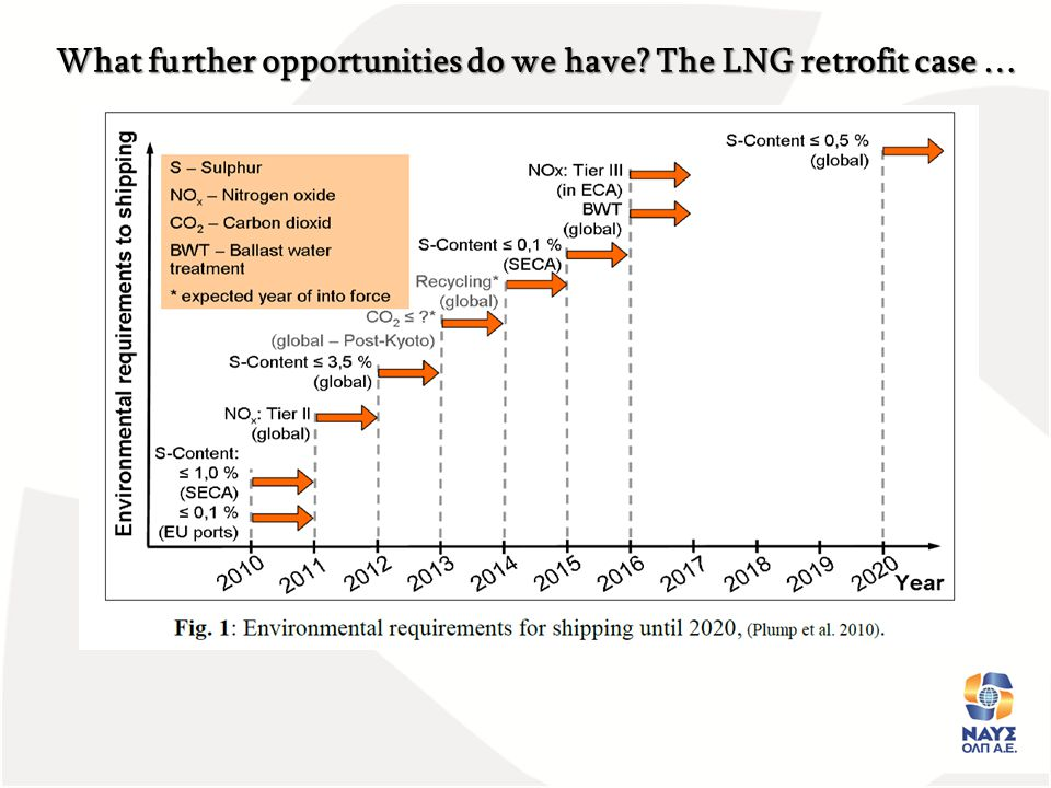 Source: 9nth Annual Green Ship Technology Conference, Copenhagen 2012
