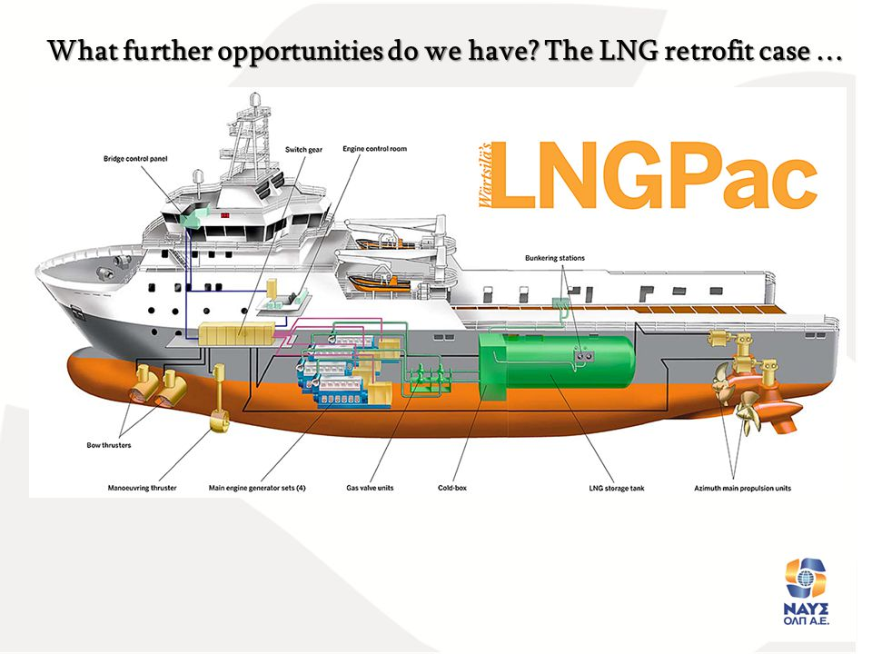 In Conclusion: LNG is one of the fuels of the future LNG is one of the fuels of the future There is a strong will from EU for further LNG development, by all means There is a strong will from EU for further LNG development, by all means All (ship owners, State, Workers, Authorities, Classes, etc.) agree they want it All (ship owners, State, Workers, Authorities, Classes, etc.) agree they want it Some infrastructure is already there Some infrastructure is already there Technology is not an issue (to the opposite, it is an allay) Technology is not an issue (to the opposite, it is an allay) Maybe it is the right time to start thinking about LNG retrofitting in the ship repair zone of Piraeus