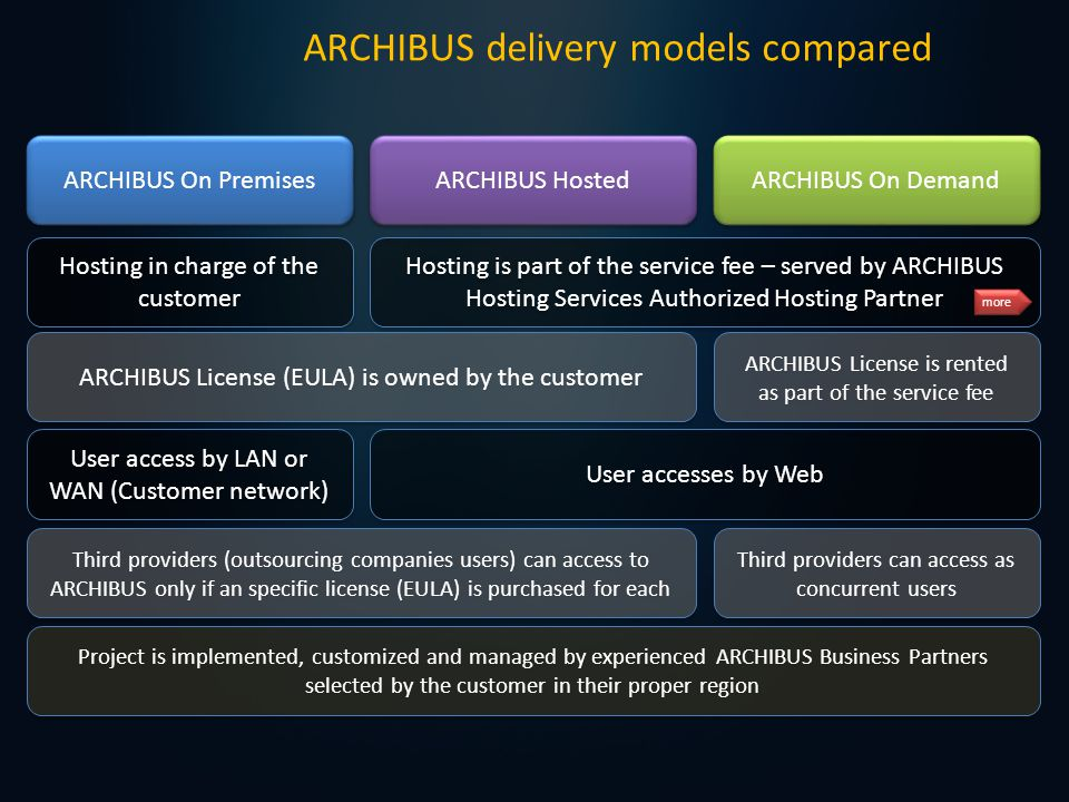 ARCHIBUS Private Portal ARCHIBUS delivery models 4/4 Is an special model for Outsourcing Service Provider companies.