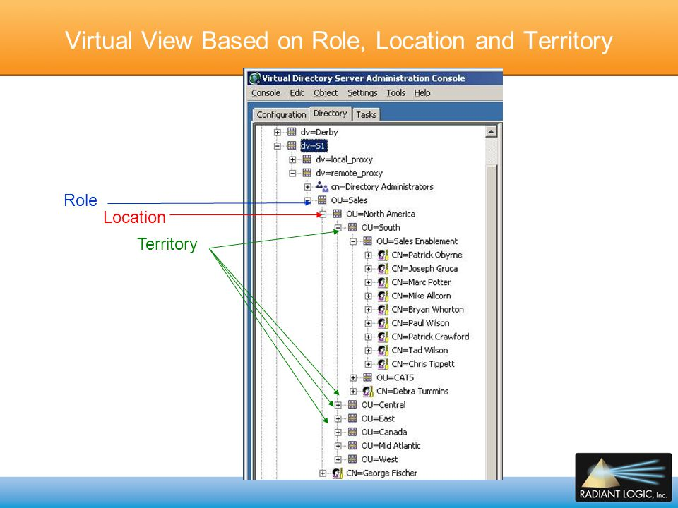 Use Case: Global Directory and Enterprise search Problems: Mergers and Acquisitions result in numerous enterprise directories/databases that require integration/aggregation Active Directory HR Systems Customer databases Often times, applications that consume data can only connect to a single directory How does a virtualization layer help build a Global/Enterprise Directory.