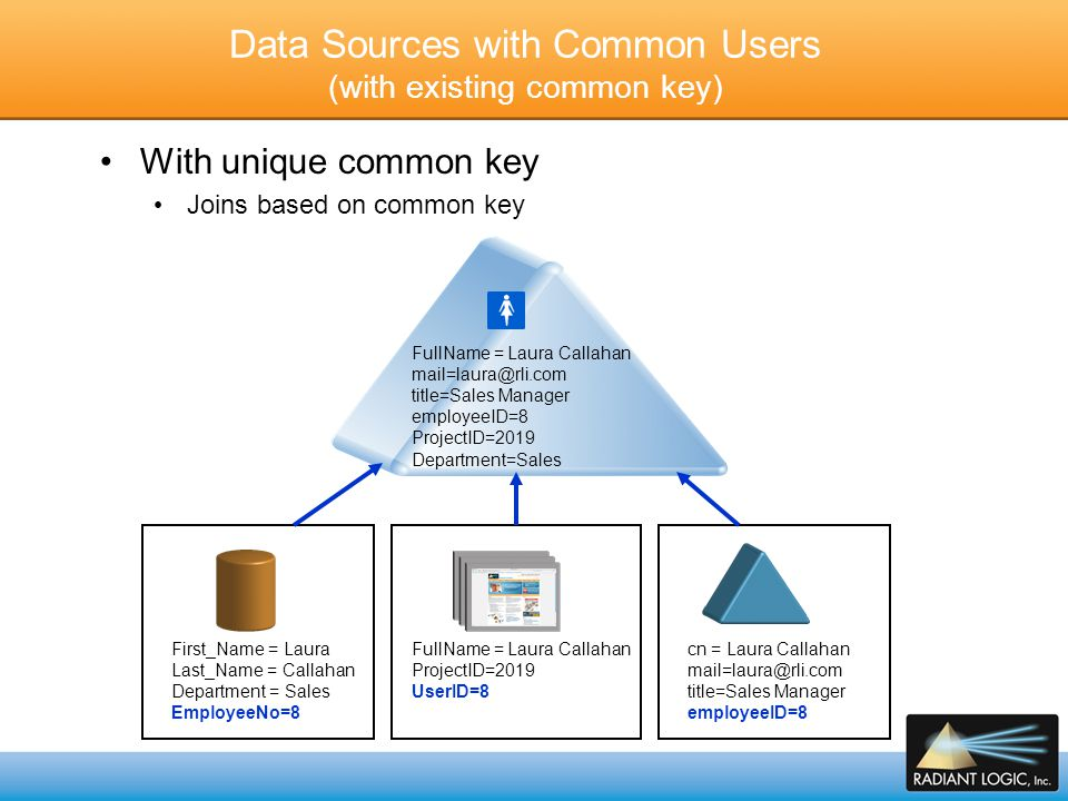 Data Sources with Common Users (NO Existing Common Key) Without unique common key Virtualization alone cannot detect duplicate users Requires Identity correlation and reconciliation Matching rules to determine common users across the sources HR Accounting CRM Global Identity Hub Reference/pointers Data SourcesMatching RulesGlobal Directory Entry