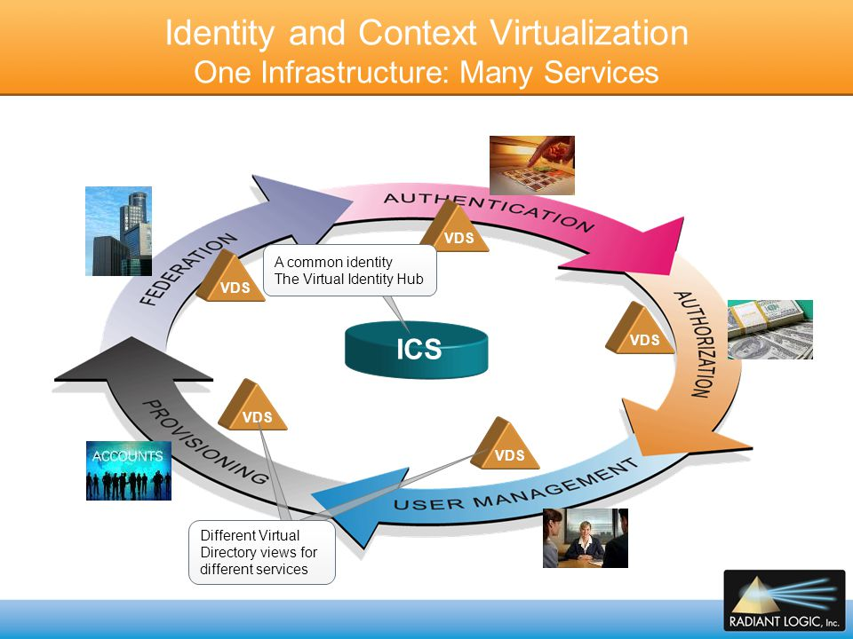 Top 4 Common Use Cases for Identity and Context Virtualization 1.Authentication (WAM, Portal, SM, TAM, RSA, Ping) a.Integrating identities: Internal vs.