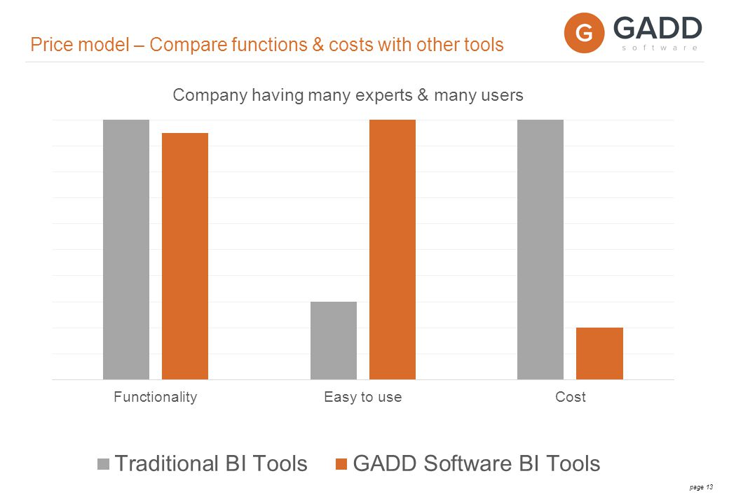 page 14 Price for company with ~ 2.000 employees Initial implementation cost of 5 000 EUR Monthly fee 2 000 EUR Price model – GADD Sales Analytics 1.6 Services and product licensees available on request Additional education and support.