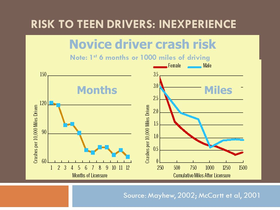 WHAT CAN PARENTS DO.SET LIMITS to reduce the risk of a fatal crash for drivers 16-19 years of age.