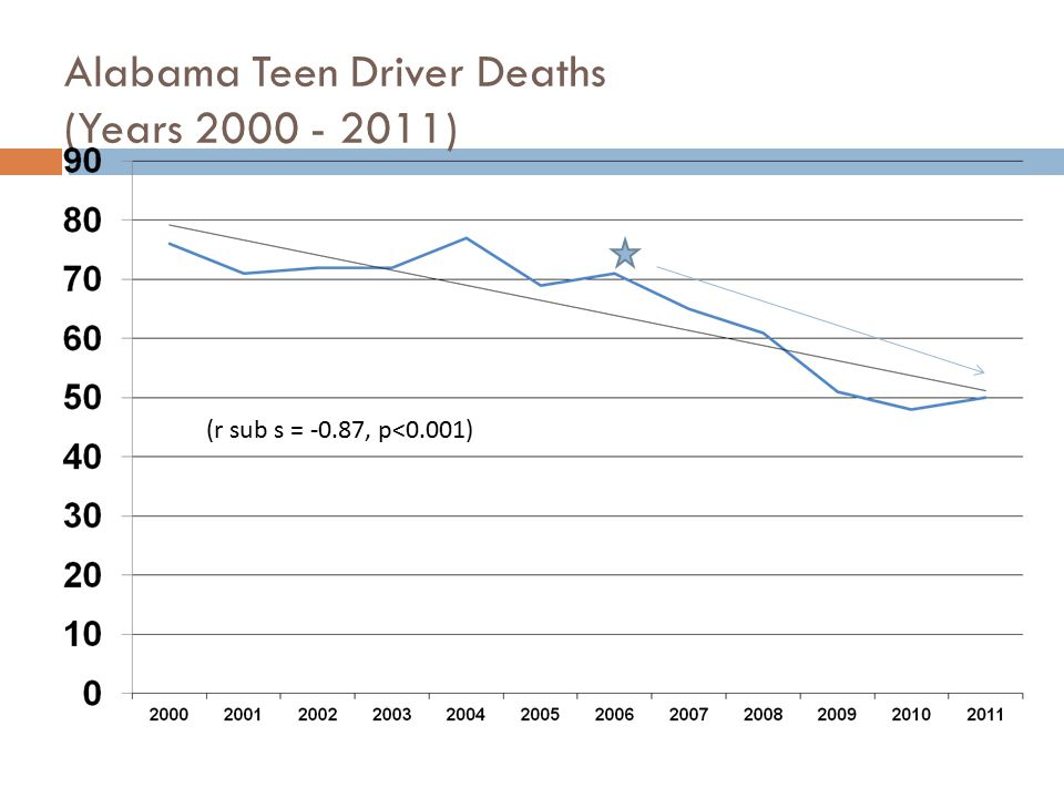 Data Needs  Seat belt use among Alabama teen drivers.