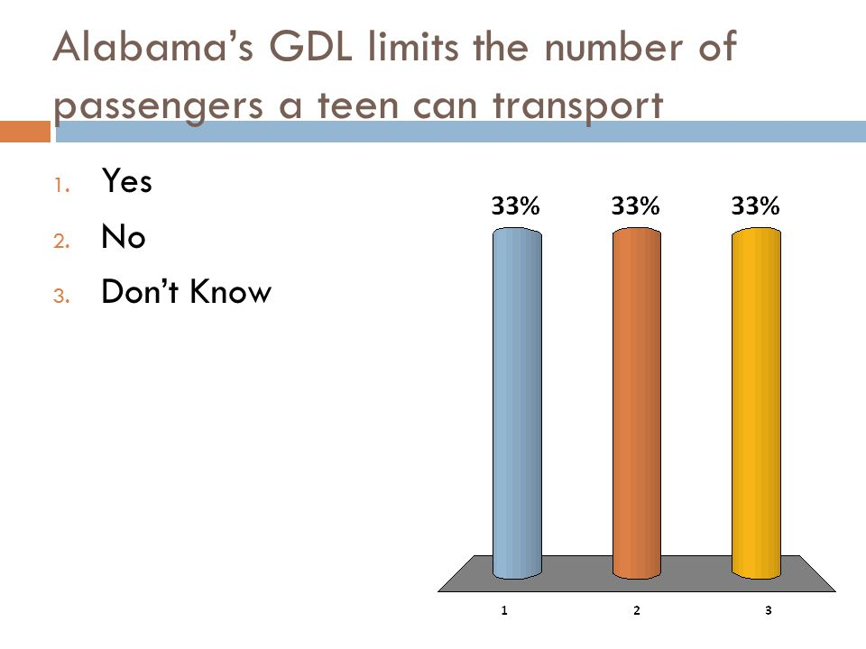 Alabama GDL sets a curfew for teen drivers with a restricted license 1. Yes 2. No 3. Don't Know
