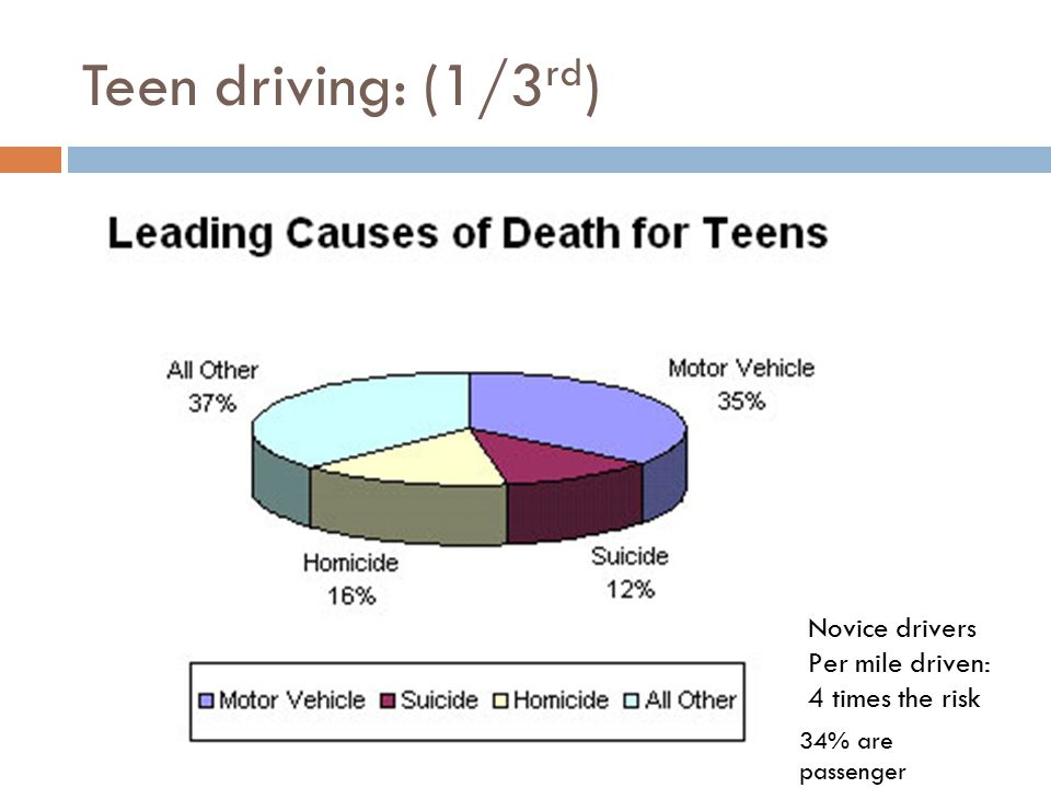 Why are teens at risk  Novice, night, passenger  Brain centers under construction (areas of impulse control, prioritization, and strategy