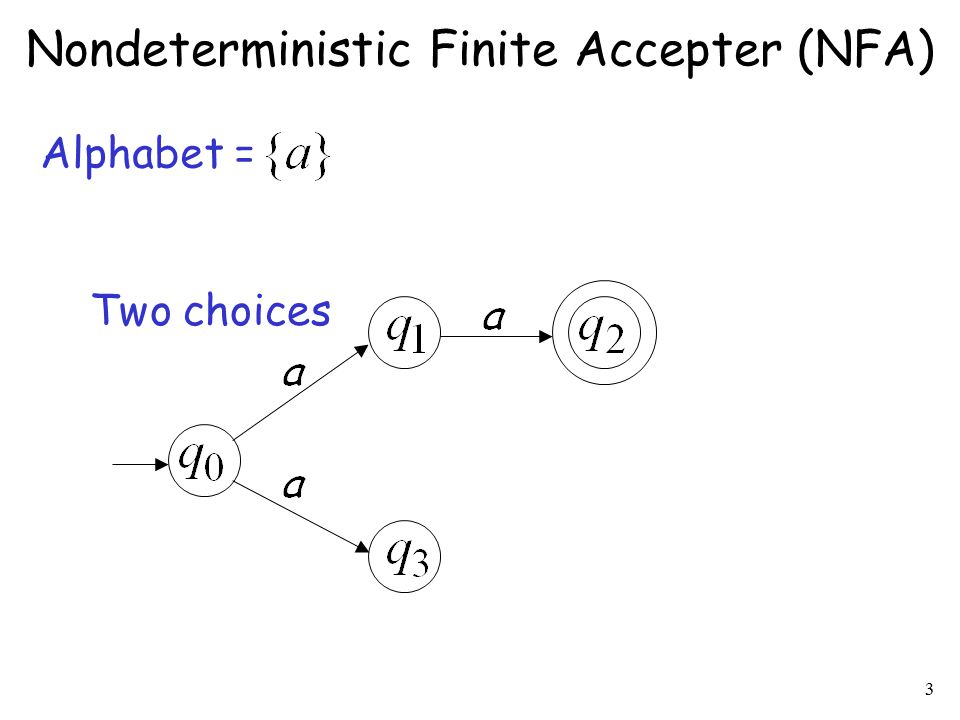 4 No transition Two choices No transition Alphabet = Nondeterministic Finite Accepter (NFA)