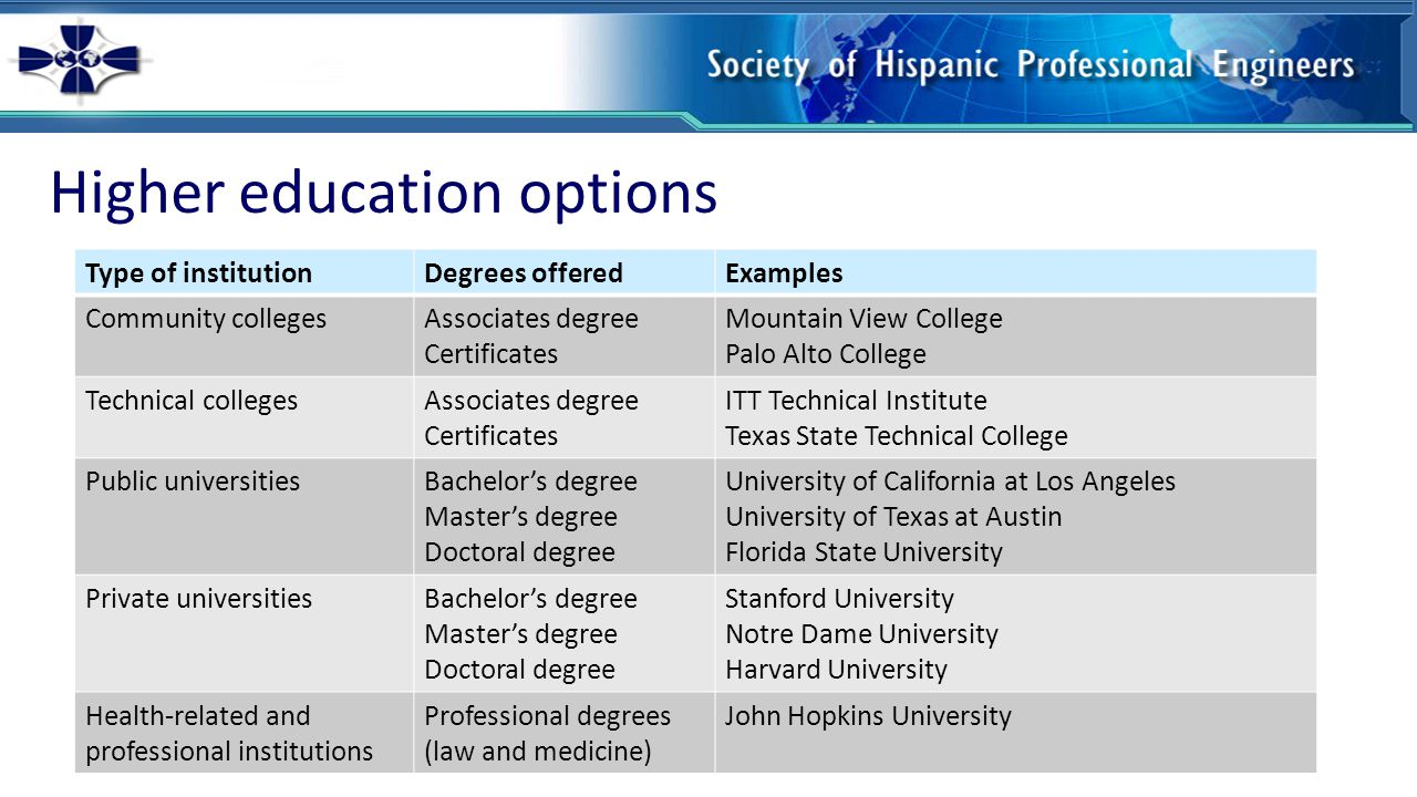 Getting into college Every university has different admissions requirements.