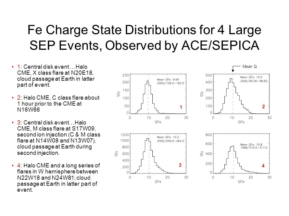 Comparison of two events with: –a symmetrical and –a non-symmetrical Fe charge state distribution The central disk event has a charge state distribution similar to what is expected from a source at 1.0MK (IP shock only?) The event with a western flare has an extension to higher charge states (IP shock with flare component, reacceleration of flare ions?) The charge state distribution of an event with a high charge tail may be tested for the possibility of two concurrent sources: shock and flare-associated ions.