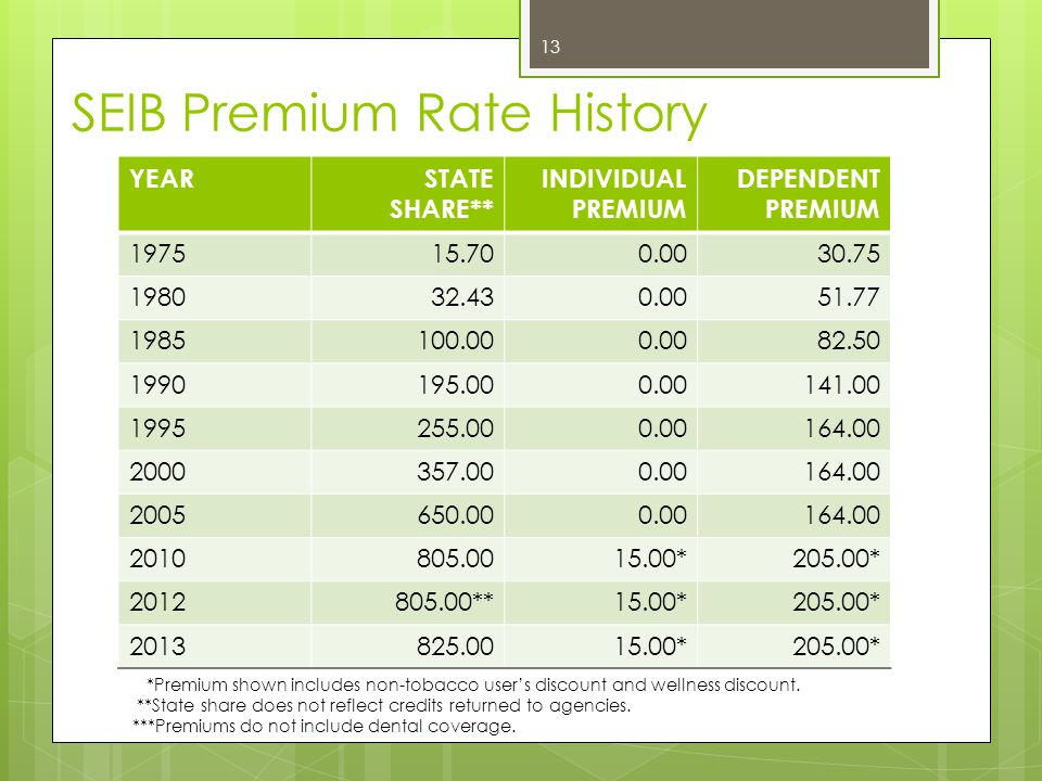 2014 Premium Changes Active Employee Single Increase $5 Family Increase $5 Early Retiree SingleIncrease $15 FamilyIncrease $25 Medicare Retiree SingleIncrease $5 FamilyIncrease $5 Family (non-Medicare)Increase $15 Surviving Spouse < 65 SingleIncrease $20 FamilyIncrease $25 Medicare Surviving Spouse SingleIncrease $20 FamilyIncrease $25 Non-Tobacco User Discount Increase $5 to $50 Dental Premium Individual $3 Family $8 Implement Monthly Spousal Surcharge $50 If the spouse's individual coverage is more than $255 per month, the SEHIP member may qualify for a waiver.