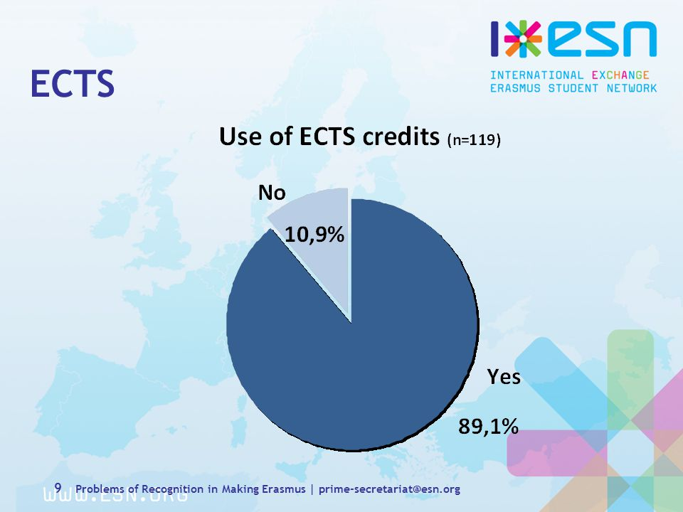 ECTS 10 Problems of Recognition in Making Erasmus | prime-secretariat@esn.org