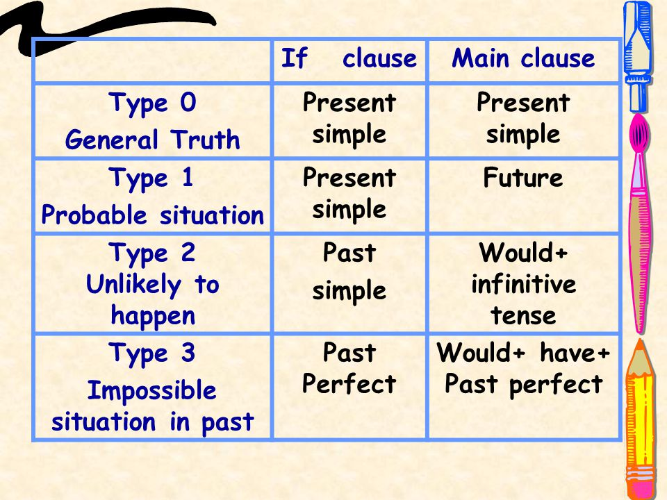 If clauseMain clause Type 0 General Truth Present simple Type 1 Probable situation Present simple Future Type 2 Unlikely to happen Past simple Would+ infinitive tense Type 3 Impossible situation in past Past Perfect Would+ have+ Past perfect