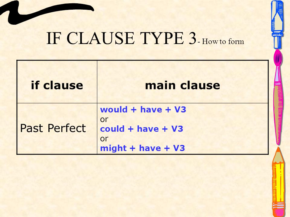 IF CLAUSE TYPE 3 - How to form if clausemain clause Past Perfect would + have + V3 or could + have + V3 or might + have + V3