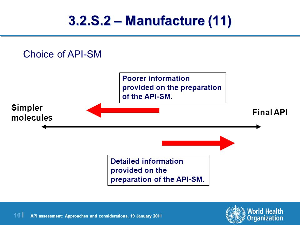 API assessment: Approaches and considerations, 19 January 2011 17 | 3.2.S.2 – Manufacture (12) The API-SM for synthesis is a synthetic precursor of one or more synthesis steps prior to the final API intermediate.