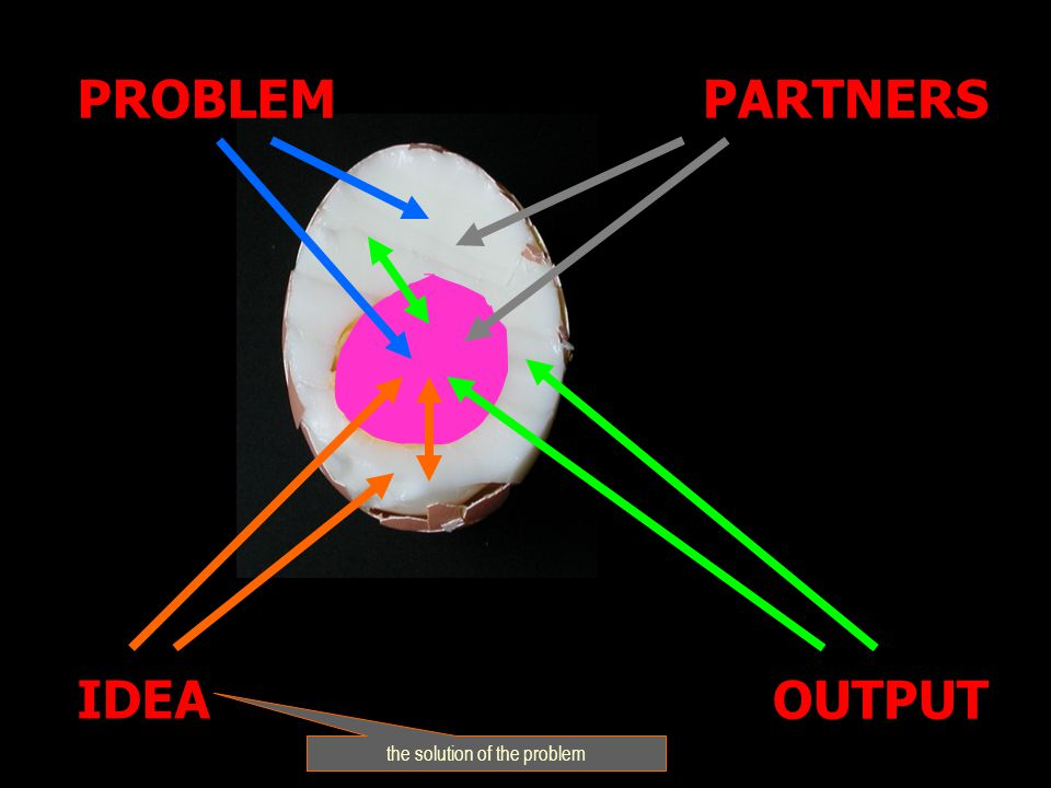 IDEA PARTNERS OUTPUT PROBLEM the solution of the problem