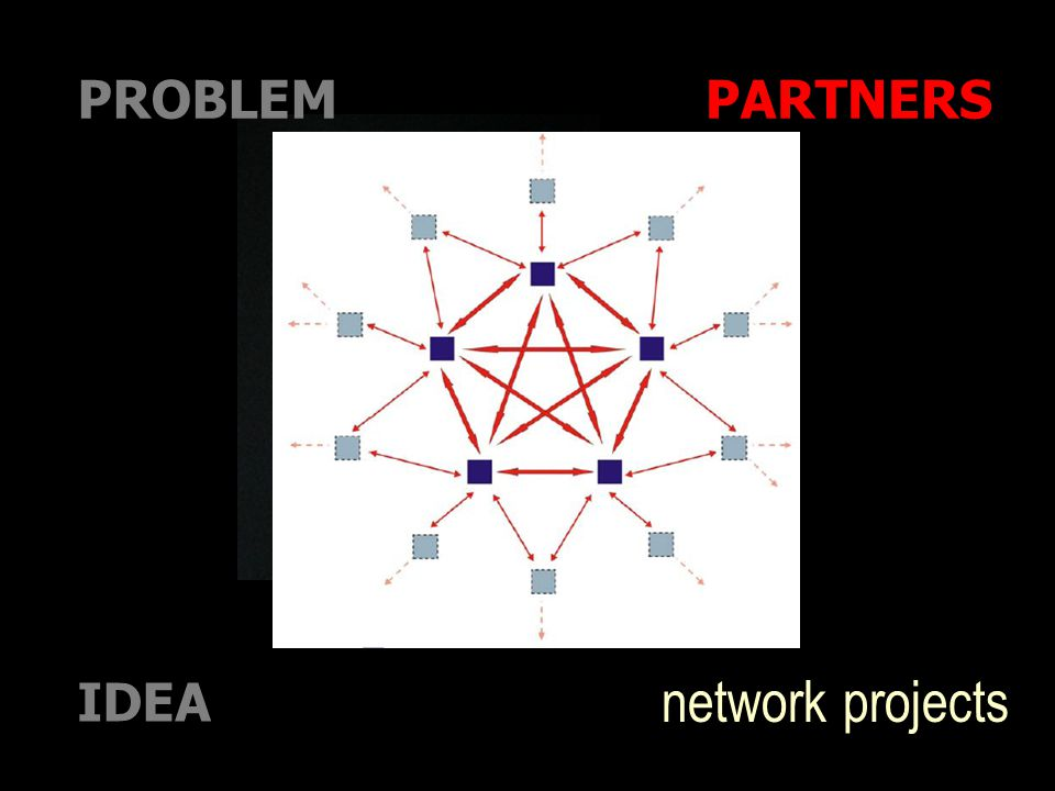 IDEA PARTNERSPROBLEM network projects