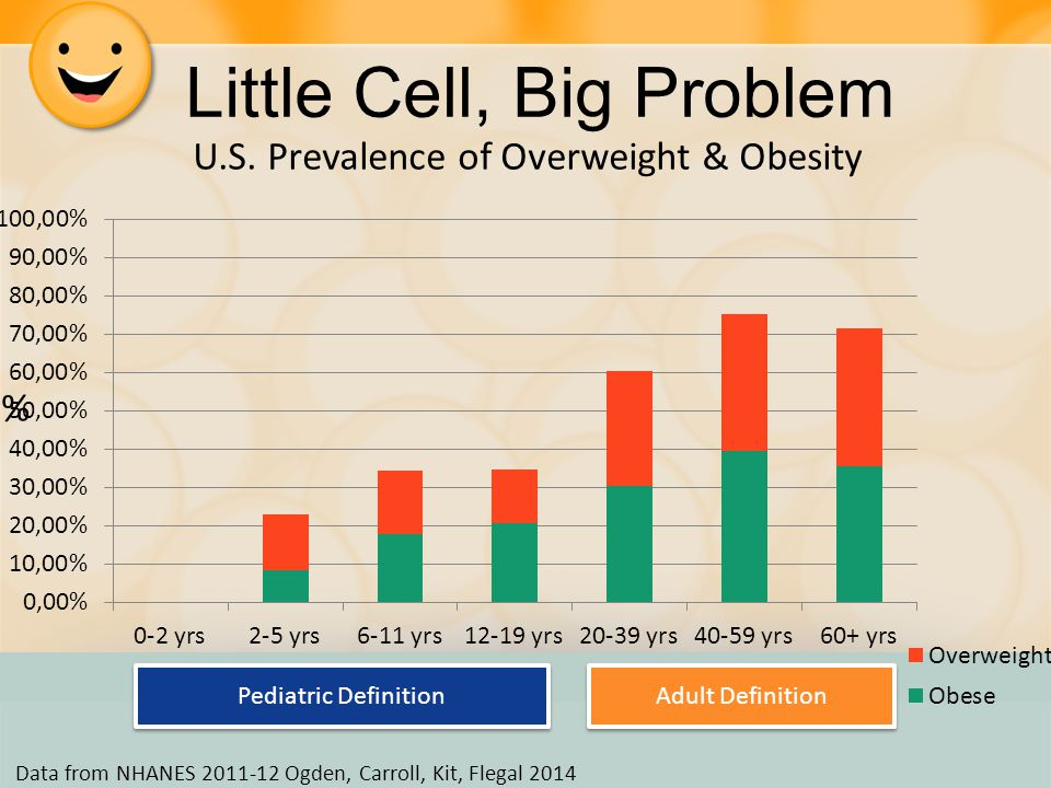 Defining Obesity ADULTS CHILDREN Obese BMI ≥ 95 th percentile Overweight BMI 85 th – 94 th percentile > Obese Over- weigh t Normal weight 30 25