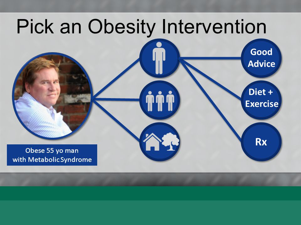 Results of Intervention Advice Alone Diet Alone Exercise Alone Diet+Exercise Orlistat Sibutramine Very Low Cal Diet Average weight loss of subjects completing a minimum 1-year weight-management intervention; based on review of 80 studies (N=26,455; 18,199 completers [69%]).