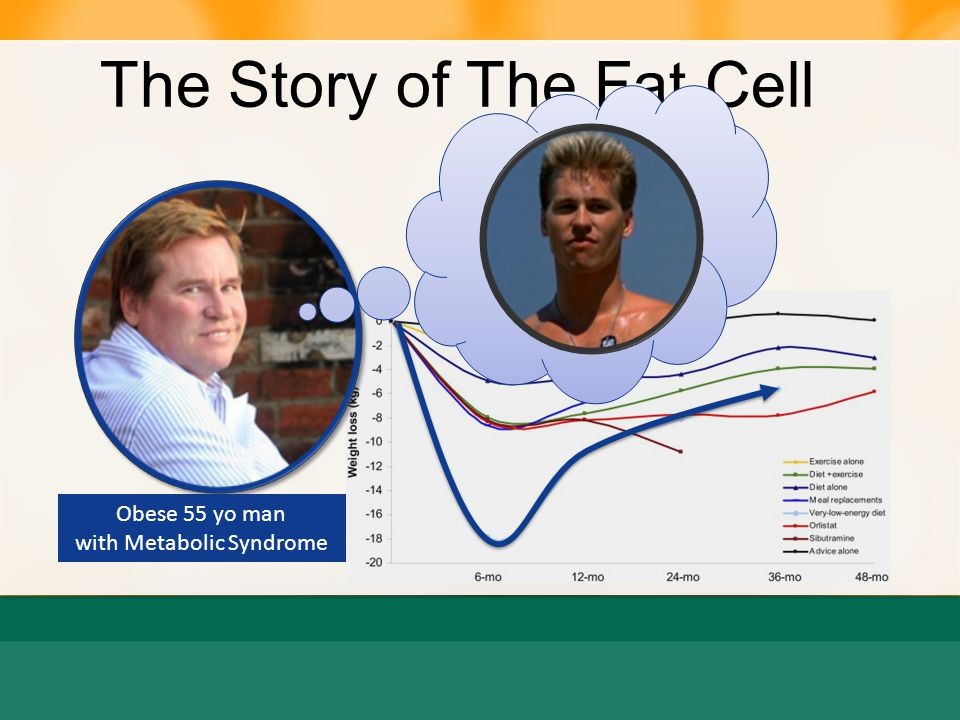 The Story of The Fat Cell Glucose spike Relief with 7-10% Weight Loss (Arner Spalding 2010; Spalding, Arner 2008 ) insulin FAT