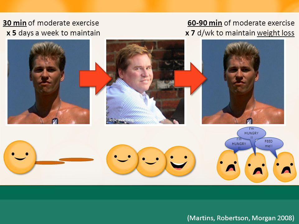 The Molten Moment Behavior Change Modest  Weight  CVD Risk Decreases