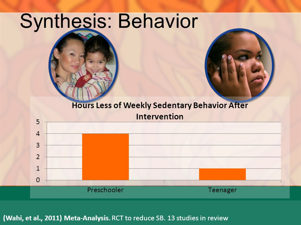 Synthesis: BMI Change 6-12 yo OB OW NW OB OW NW OB OW NW ns (Waters, et al., 2011) Cochrane review of 55 studies.