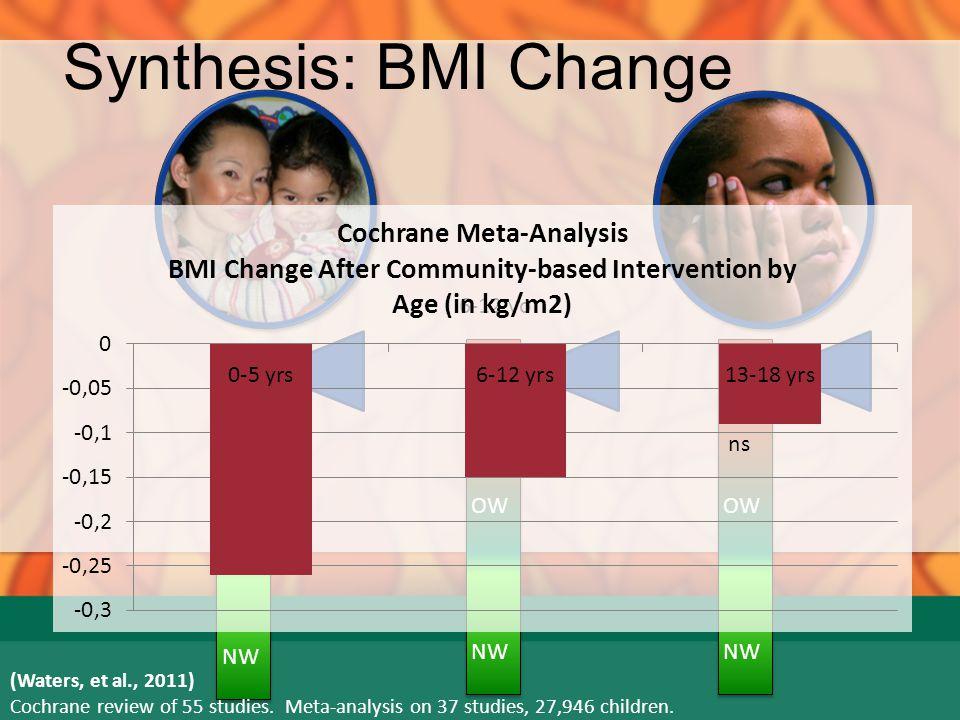 Synthesis: Success Danielsson et al., 2012 (0.5 SD BMI) Kraschnewski et al., 2010 Intervention Success Rates defined as enough BMI change to reduce CVD risk