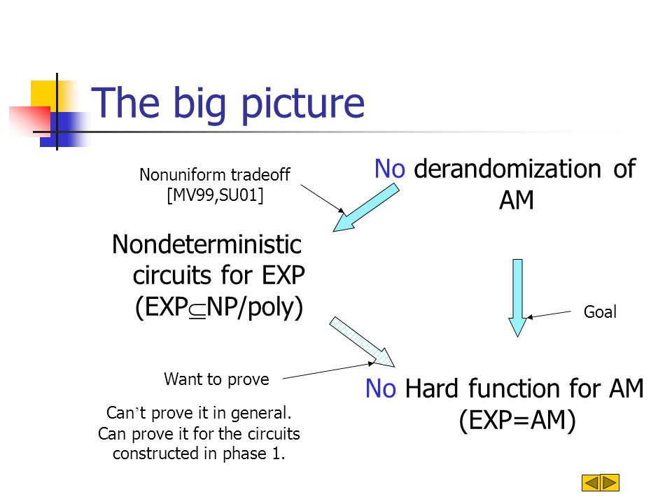 The argument EXP is computable by pairs of nondeterministic circuits which can be certified (probabilistically) as single valued.