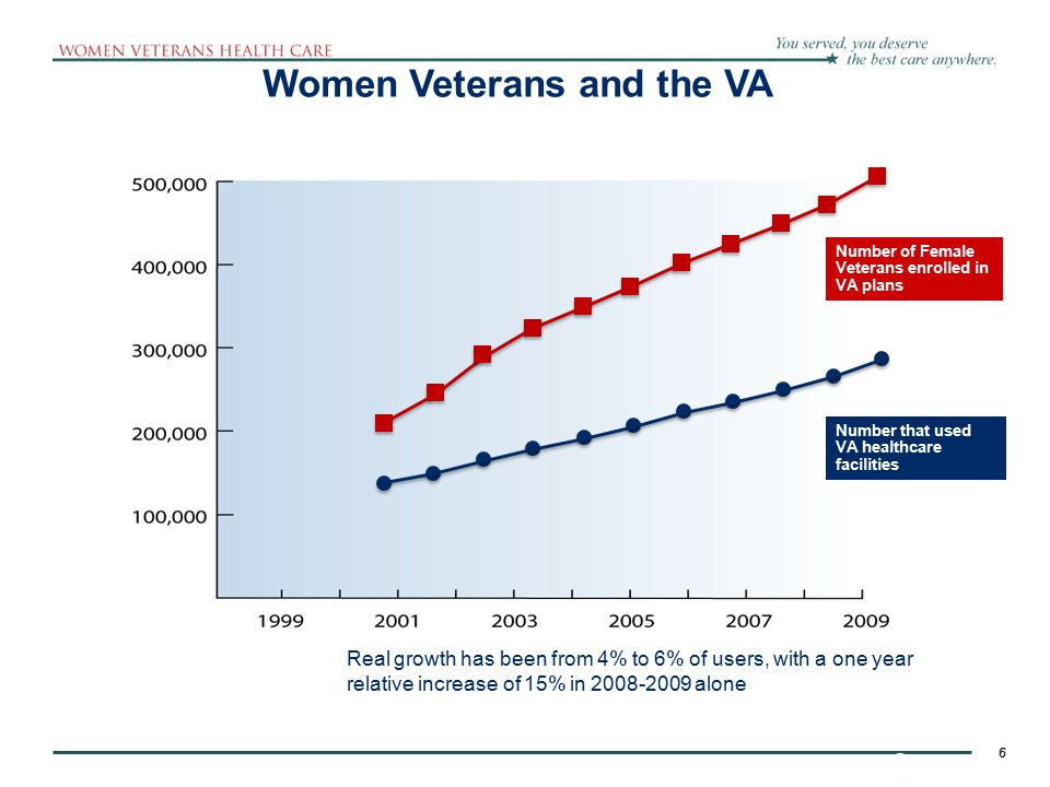 7 The population of women Veterans is rapidly expanding  Prior to 2005, only 11% of eligible women Veterans used VHA health services (compared to 22% of male Veterans)  Today, 16% women Veterans use VHA- but still relatively fewer than male Veterans who are at 23% market penetration  However, 48% of OEF/OIF women have enrolled in VHA services  There are many women Veterans in the pipeline and women are accessing VA at an expanding rate