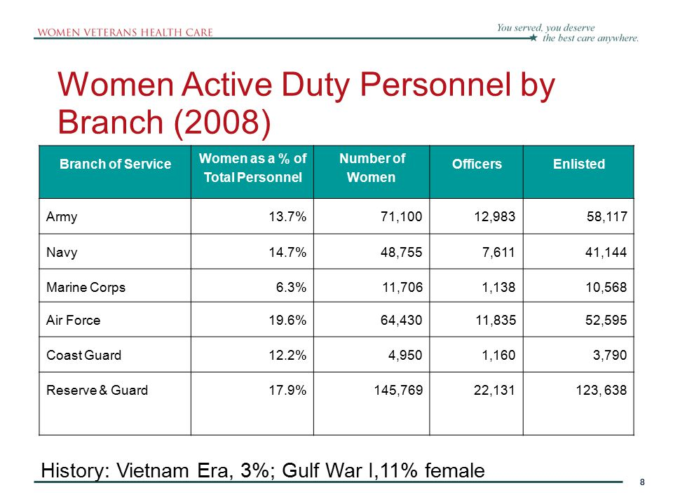 9 Utility of Research on women Veterans-the convergence  Understanding the population and the sub-populations of Women Veterans  Informing program planning, development and implementation efforts, including Models of provision of health care Clinical quality, behavior change implementation Rural vs.